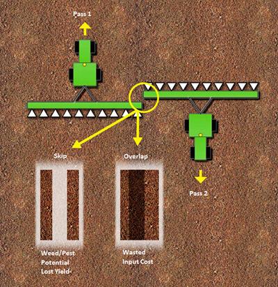 Figura 5: Salteo/superposición