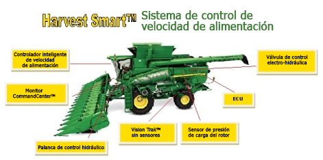 Sistemas de control del componente