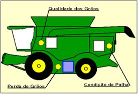 Sistema de Ajuste interactivo de la cosechadora de la Serie S