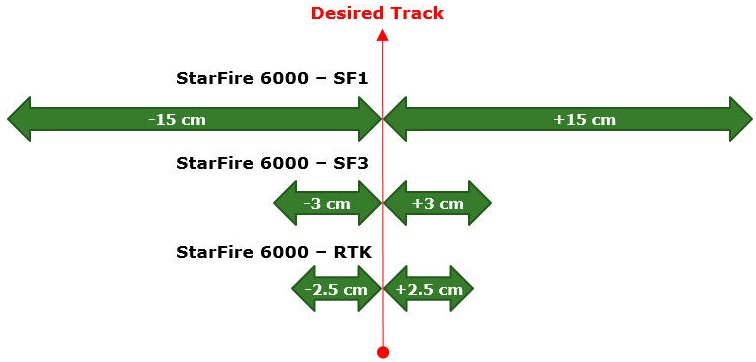 StarFire 6000 pass-to-pass accuracy