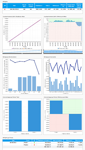 Relatório CEC – KPI Safra