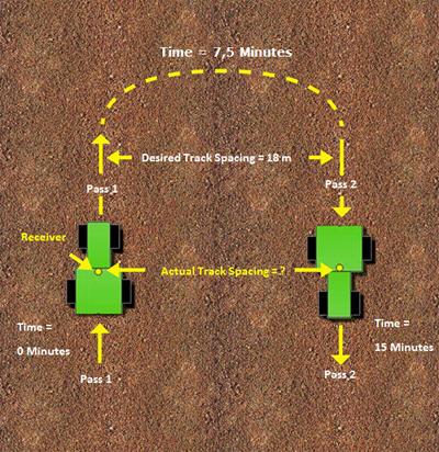 Figura 3 - Precisão passe a passe