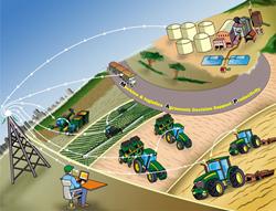 Decisões de logística e práticas agronômicas