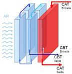 Radiador com dois circuitos de temperatura