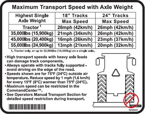 Velocidade máxima de transporte com peso do eixo