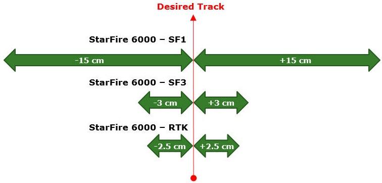 Précision d'un passage à l'autre du récepteur StarFire 6000