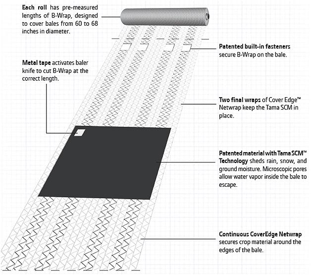 Rouleau de B-Wrap – l'illustration montre le filet de liage et le matériau breveté
