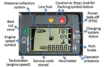 Panneau d'affichageX350R avec indicateurs identifié