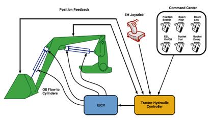 Aperçu du système de retour à la position initiale (RTP)