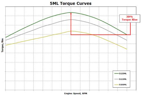 Résumé de la courbe de couple des tracteurs5ML