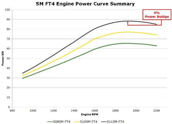 Résumé de la courbe de puissance des tracteurs5M