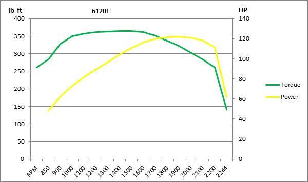 Graphique des courbes de couple moteur6120E