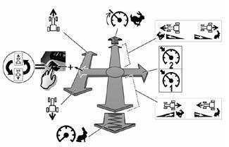 Fonctions de conduite du joystick CommandPRO