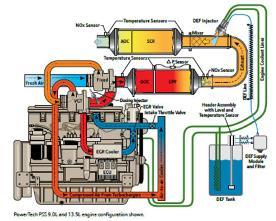 Technologie PowerTech PSS conforme à la catégorie finale4