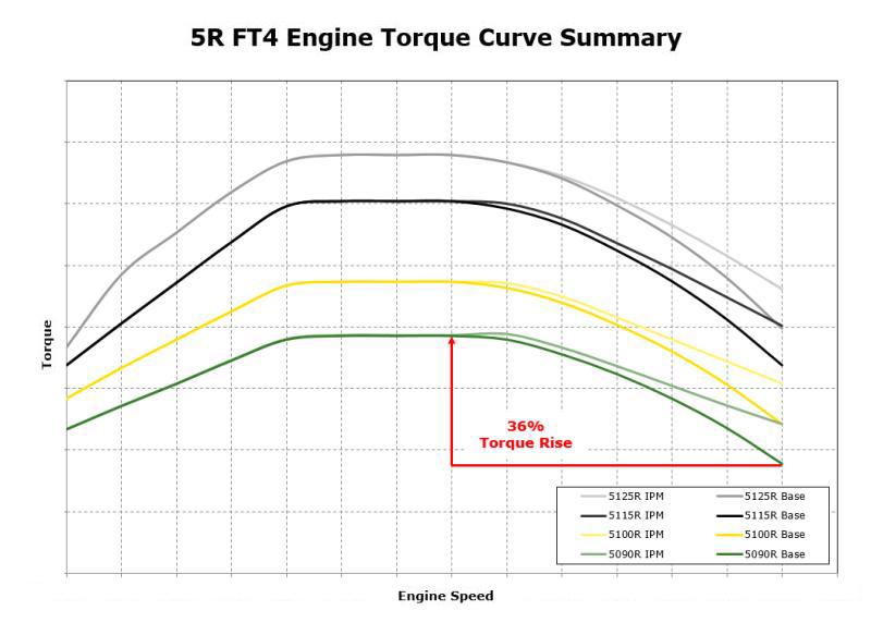 Résumé de la courbe de couple des tracteurs5R