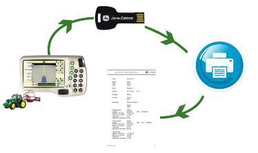 Dokumentationsprozess mit dem GreenStar™ 2 1800-Display