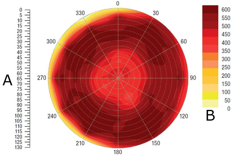 A ist der Ballendurchmesser (cm) symmetrisch entlang der 0-Grad-Achse, und B ist die Ballendichte (kg/m<sup>3</sup>)