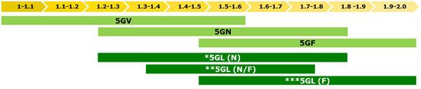Serie 5G für Sonderkulturen Abgasstufe IIIB: Gesamtbreiten des Traktors