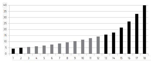 18 Vorwärts- und 6 Rückwärtsgänge mit PowerShift