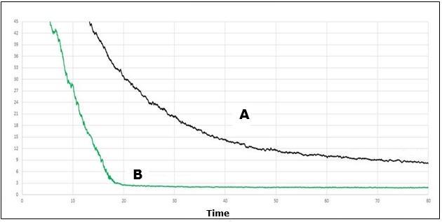 Estudio comparativo del tiempo de captación de señal