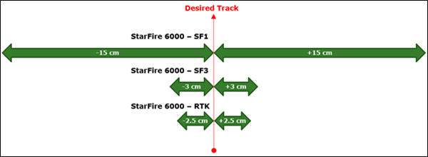 Precisión entre pasadas del StarFire 6000