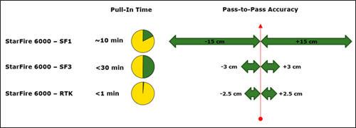 Tiempo de captación de señal del StarFire 6000