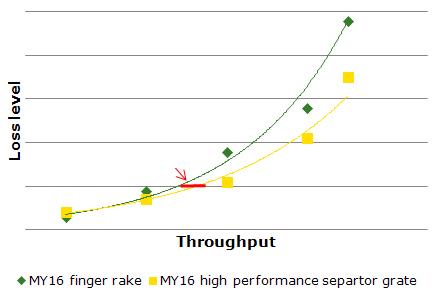 Comparación de cribas de separación