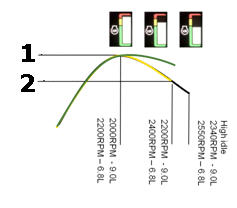 Régulateur isochrone du moteur