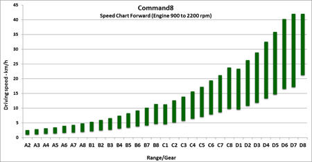 Tableau des vitesses de marche avant