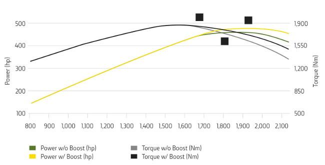 Puissance supplémentaire de 35 ch (26,1 kW)