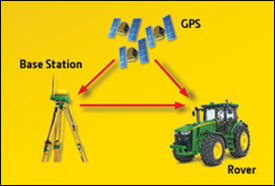 Figure 11 - RTK repeatability from local base station