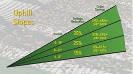 Customer value on uphill slopes