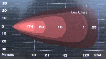 Lux = measure of intensity of light that hits or passes through a surface