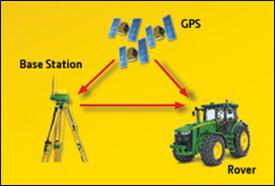 Figura 11 - Ripetibilità del segnale RTK dalla stazione base locale