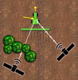 Tracking multiplo del segnale StarFire