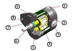 Motore del piatto di taglio serie D