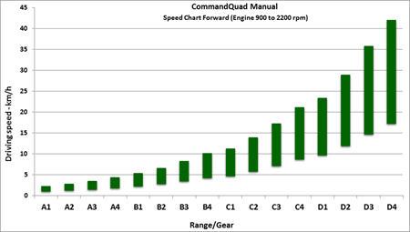 Tabella delle velocità in marcia avanti