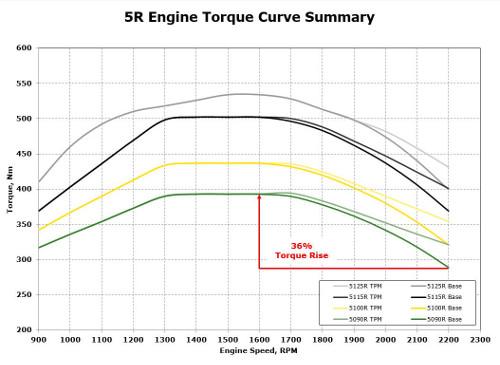 Riepilogo della curva di coppia dei trattori 5R Stage 3b