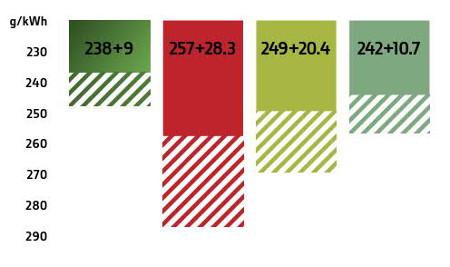 Consumo di gasolio e DEF 8400R