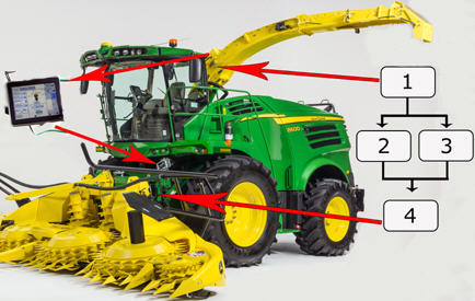 John Deere 8000 Series Self-Propelled Forage Harvest (SPFH) with HarvestLab™ 3000 and AutoLoc