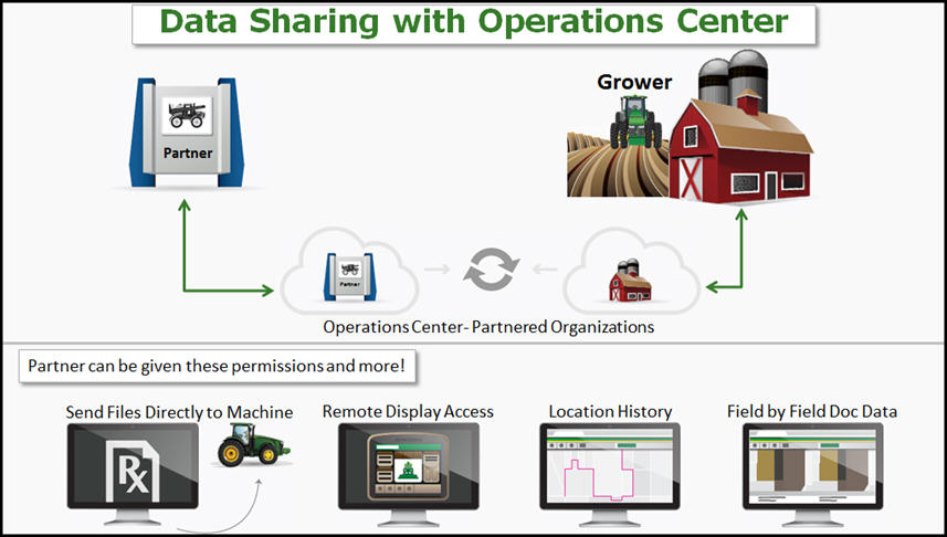 Data Management   Operations Center   John Deere US