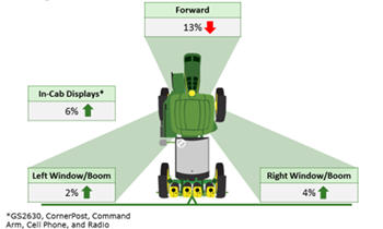 Breakdown of an operator's attention with AutoTrac Vision