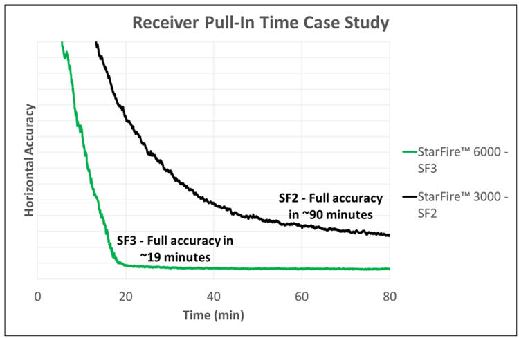Pull-in time case study