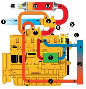 exhaust gas recirculation (egr)