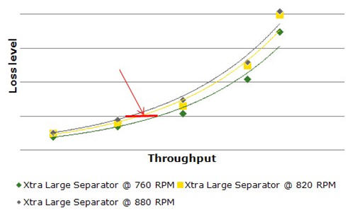 Comparison separator speed