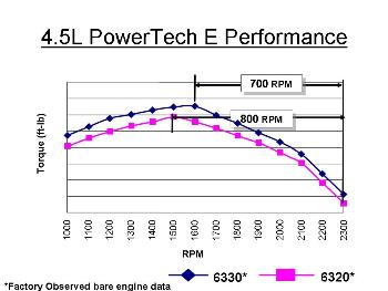 PowerTech E (2-valve) performance curve