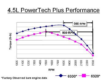 PowerTech Plus (4-valve) performance curve
