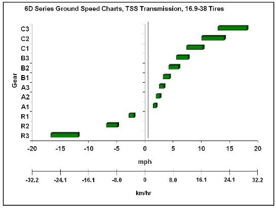 Groundspeed Berechnen : ground speed charts 9f 3r top shaft synchronized tss ~ Themetempest.com Abrechnung