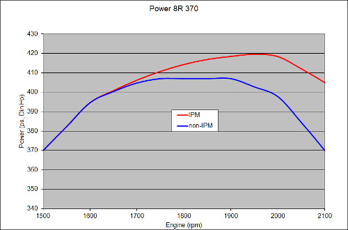 Usable rpm range of operation (8R 370 shown)