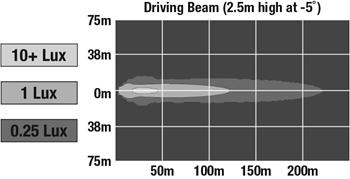 Driving beam pattern – mounted on OPS/roof